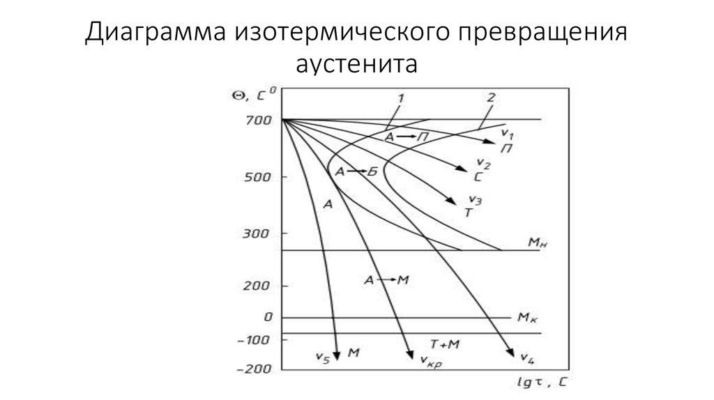 Презентация на тему структуры в сталях