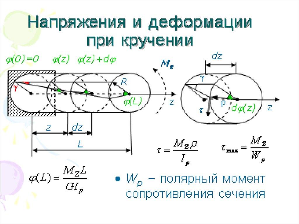 Напряжения и деформации при кручении бруса круглого поперечного сечения