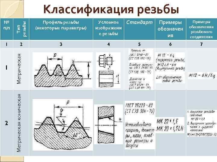 Резьба стандарта unc и unf. диаметр сверла под резьбу unc, unf