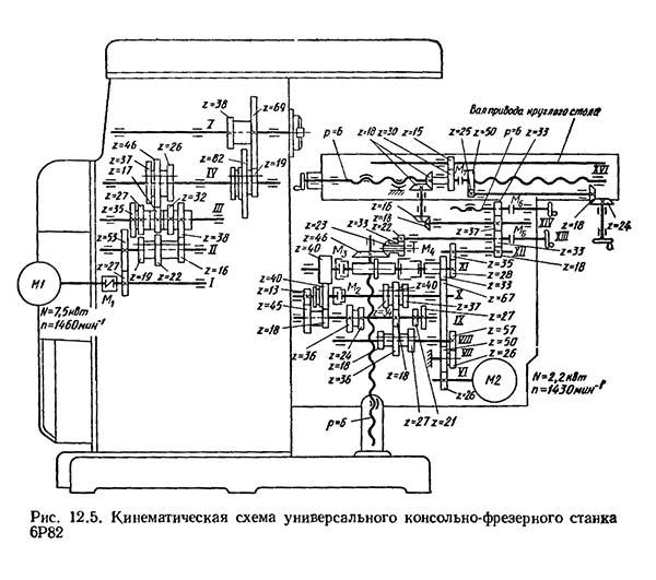 Горизонтально-фрезерный станок модели 6р82: характеристики, схемы | мк-союз.рф