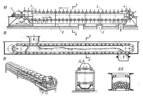 Ленточный конвейер - принцип работы, характеристики, устройство