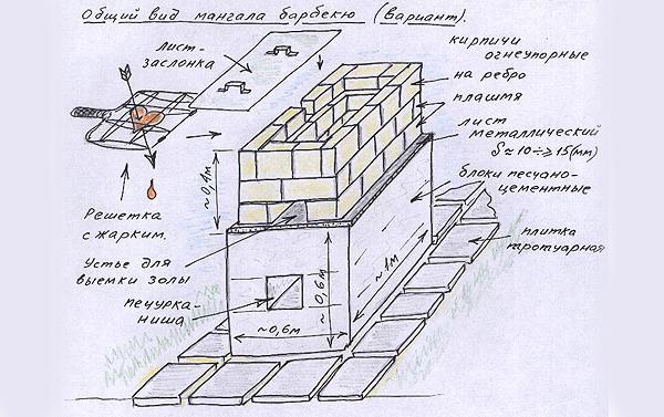 Классический мангал своими руками из металла: оптимальные размеры и дополнительные приспособления