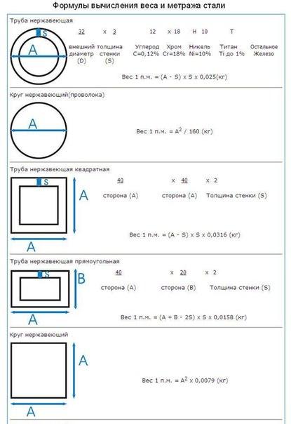 Как посчитать вес металла по размерам: формулы и таблицы шаблонных значений