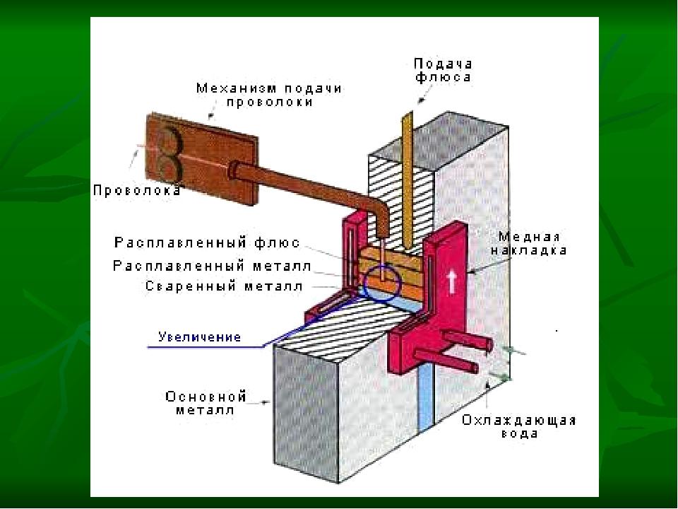 Электрошлаковая сварка: сущность процесса и область применения