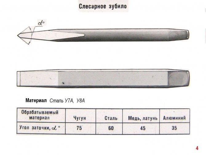 Крейцмейсель, инструмент для рубки металла - домашний уют - журнал