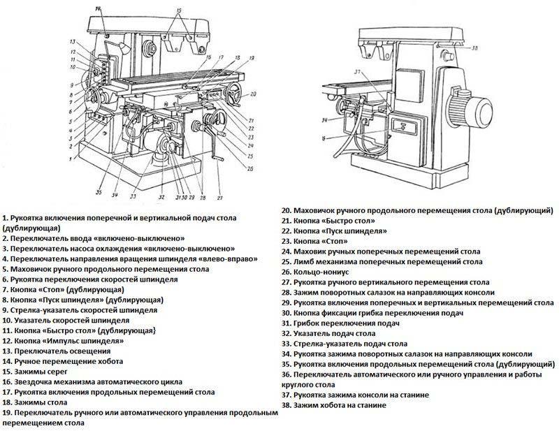 Фрезерный станок 6м82: технические характеристики, схемы