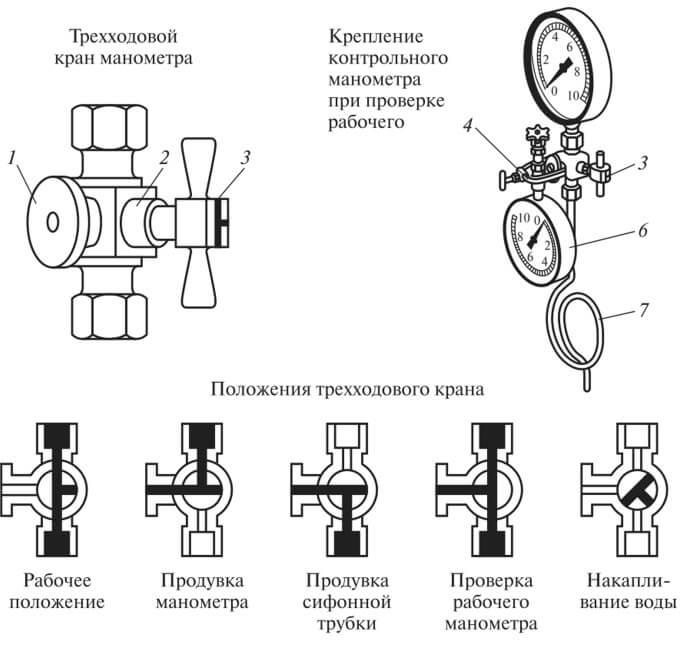 Диаметр манометра в зависимости от высоты установки