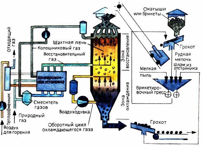 Особенности кислородно-конвертерного способа производства стали