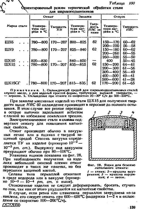 Сталь подшипниковая марки шх15сг расшифровка, химический состав, применение, аналоги и заменители, механические и физические свойства
