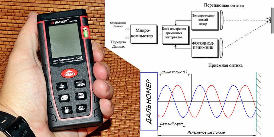 Строительный лазерный дальномер: как выбрать электронную (цифровую) рулетку для строительства, как работает, как пользоваться
