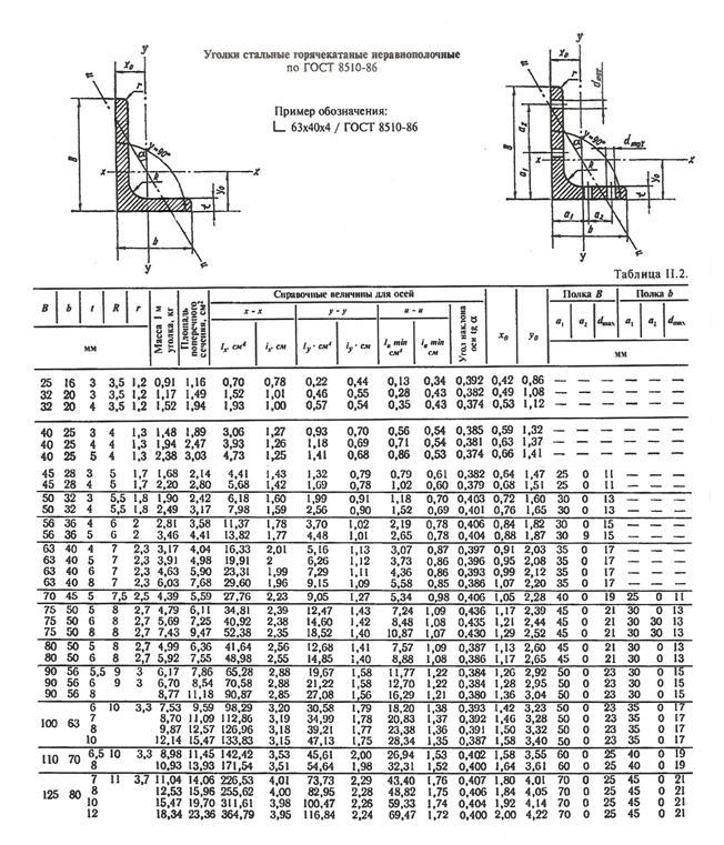 Сортамент уголков в нормативной документации: госты, характеристики изделий – советы по ремонту