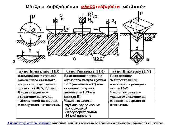 Таблица сравнения твердости материалов