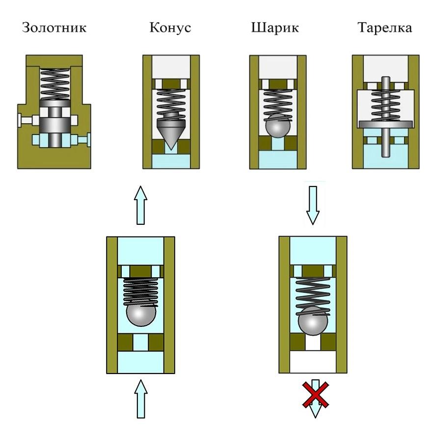 Обратный клапан для вентиляции: для чего нужен, принцип работы, виды, установка, как сделать своими руками