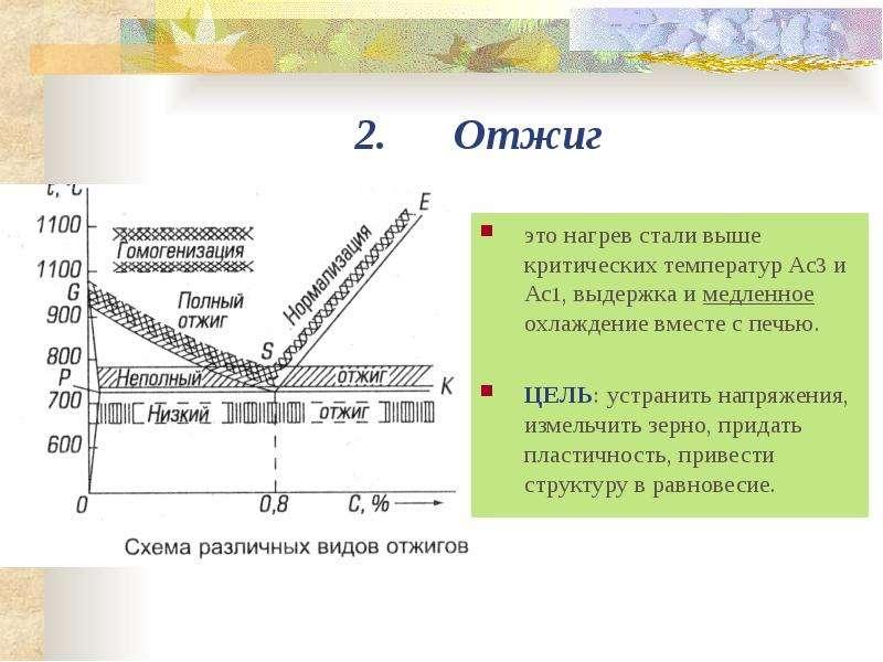 Термообработка стали 40х: процесс закалки, нормализации и отпуска