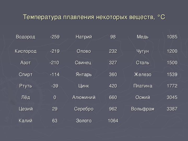 ✅ при какой температуре плавится медь - tractoramtz.ru