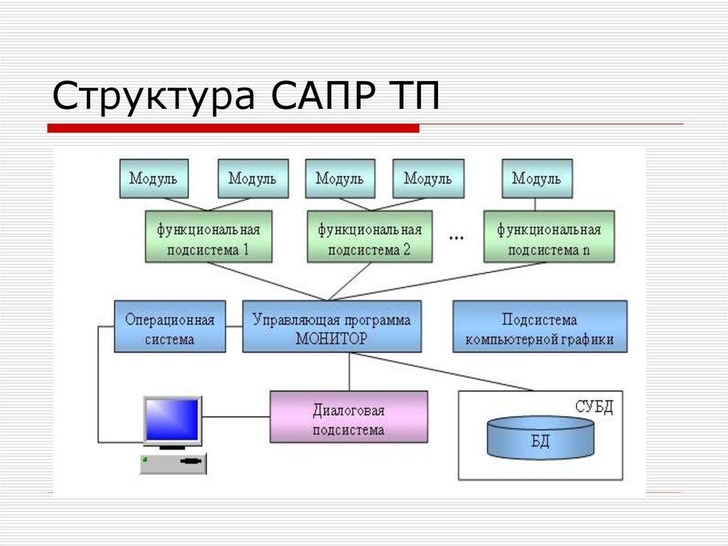 Система автоматизированного проектирования - вики
