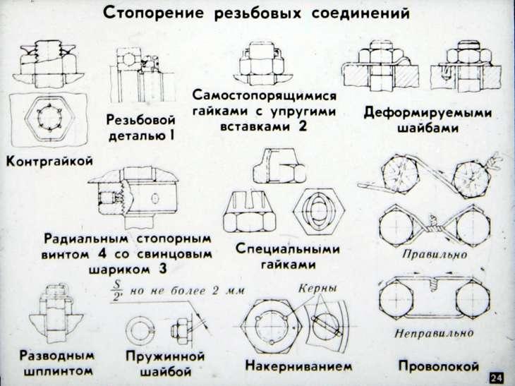 2.2.1. резьбовые соединения – ассоциация eam