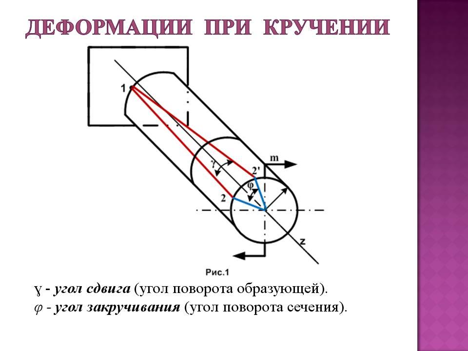 Деформация кручения