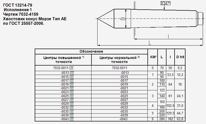 Конус морзе своими руками - moy-instrument.ru - обзор инструмента и техники