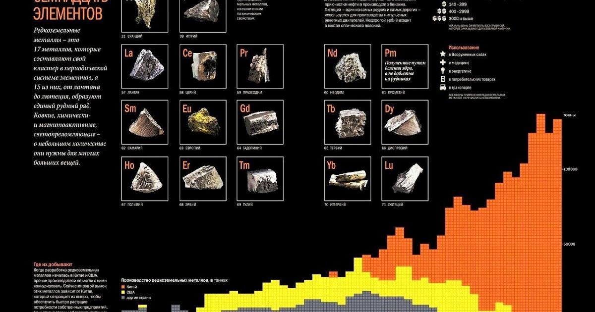 Редкие металлы список названий - masakarton.com