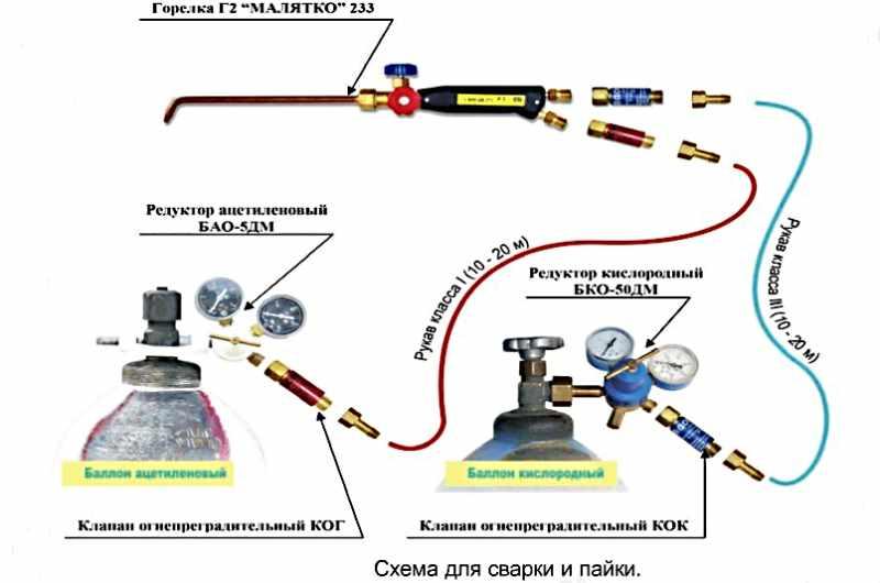 Как пользоваться газовым резаком: правильно, по металлу, видео, пошаговая инструкция