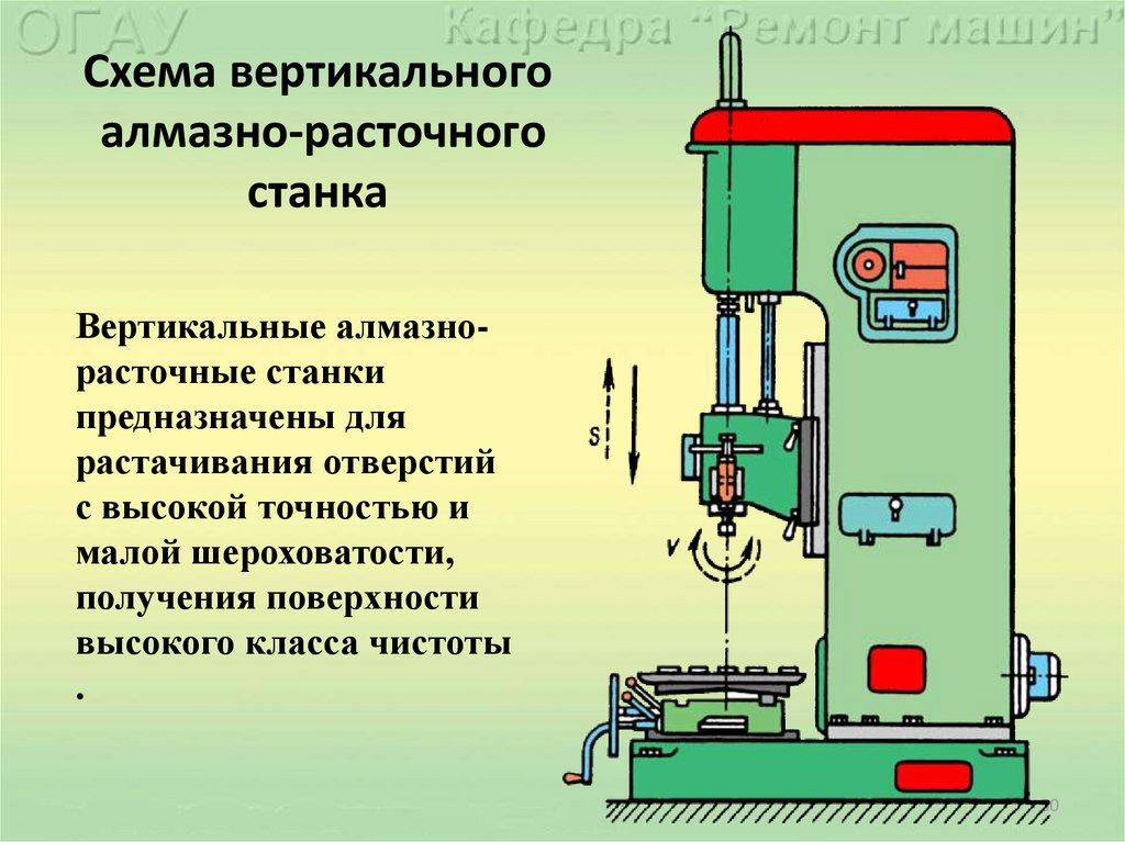 Расточные станки: выбор головок. мобильные и вертикально-расточные станки, расточно-наплавочные для расточки отверстий и другие модели, оправки для них