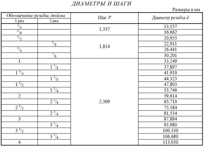 Дюймовая резьба: таблица размеров, маркировка, гост