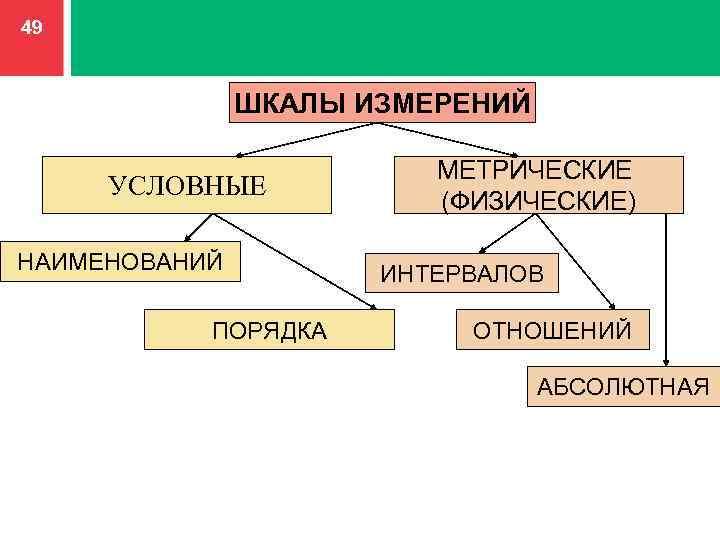 Шкала измерений — типы, предел, виды
