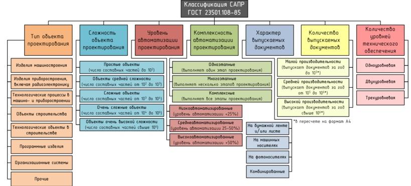 Система автоматизированного проектирования (сапр). кто кого? / хабр
