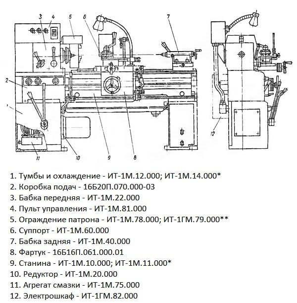 Токарный станок ит-1м: технические характеристики, схемы | мк-союз.рф
