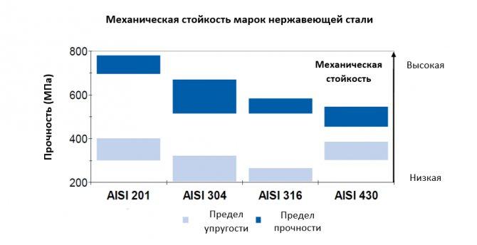 Нержавеющая сталь aisi 304: характеристики, российский аналог :: syl.ru