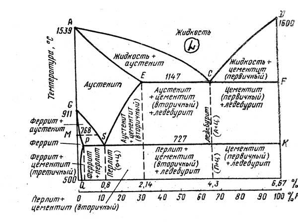 Железо: химические свойства и температура плавления