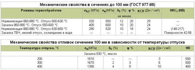 Сталь 95х18 - характеристики и применение