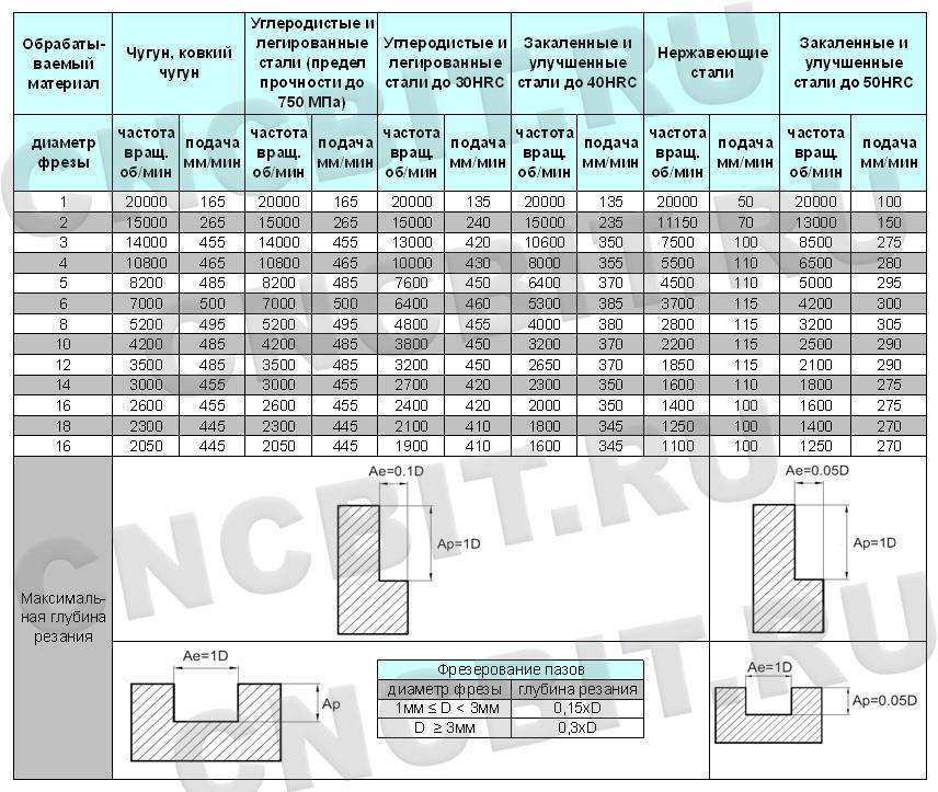 Справочные таблицы с рекомендуемыми режимами резания sandvik скорость резания при точении алюминия и алюминиевых сплавов группа обрабатываемости