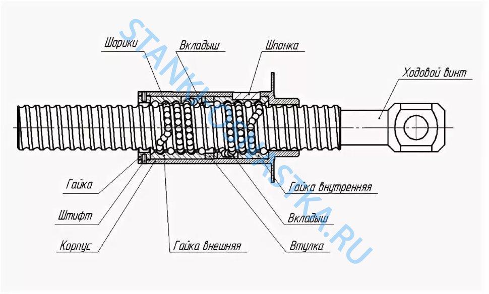 Шарико-винтовая передача движения (швп): устройство, виды, принцип работы