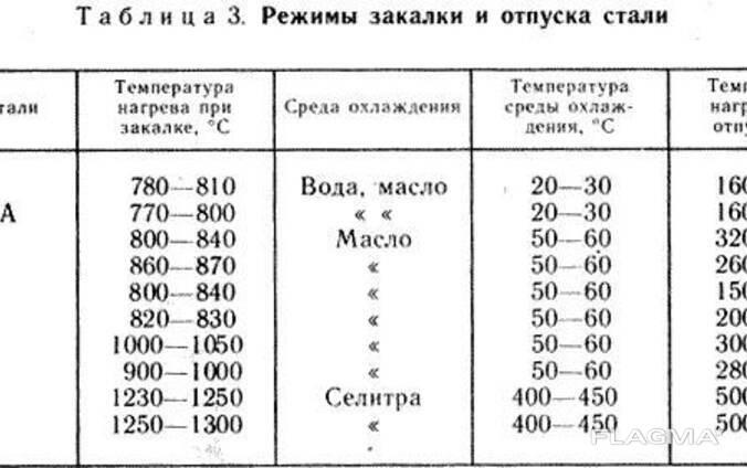 Режимы термообработки стали - 40х, 45, 20