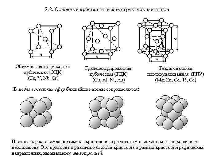 Кристаллические решетки: виды, свойства, определение простым языком