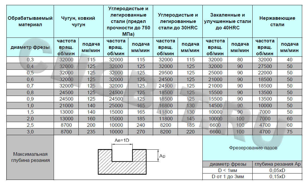 Правильный выбор фрезы для макета и расчет скорости фрезеровки на чпу станке