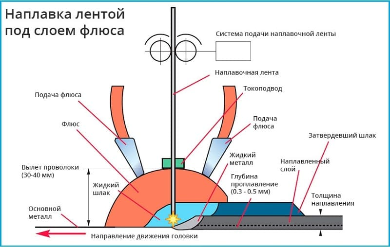 Что такое электрошлаковая сварка
