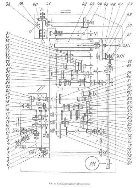 Фрезерный станок 676: технические характеристики, паспорт