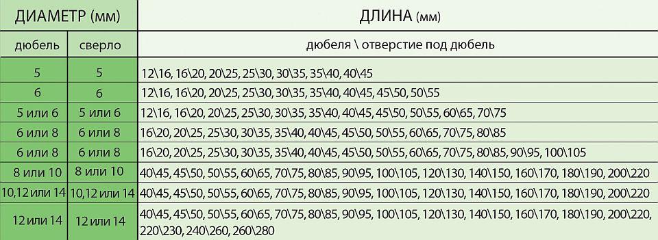Как подобрать диаметр сверла под дюбель - booktube.ru