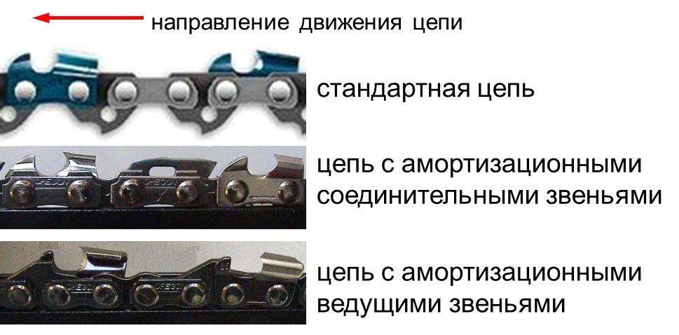 Правильное направление цепи на бензопиле - xl-info.ru