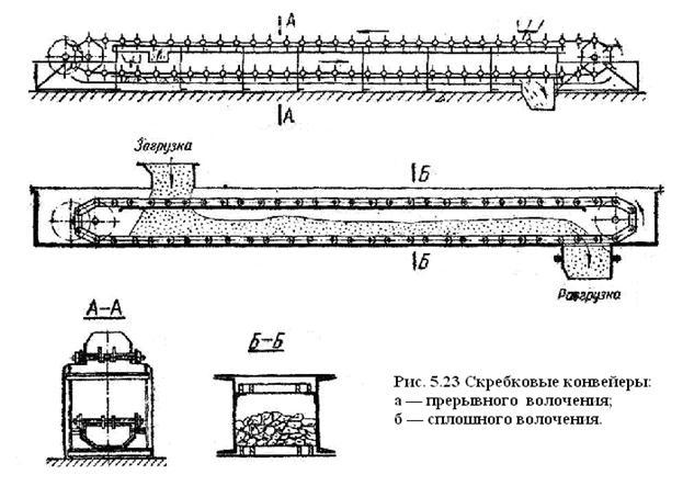 Чертеж конвейер скребковый – расчет и конструирование скребкового конвейера для транспортировки риса-зерна производительностью 100 т/ч. | конвейеры