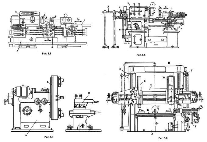 Устройство и назначение основных узлов токарно-револьверного станка