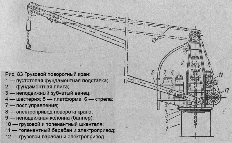 Основные сведения о грузоподъёмных машинах - ассоциация eam