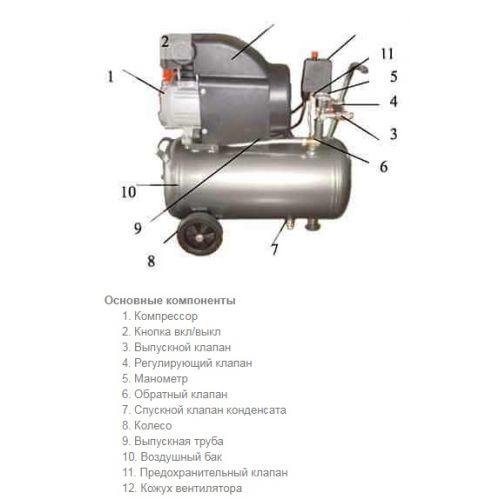 Поршневые компрессоры. конструкция, описание и гарантия