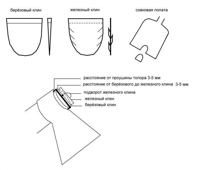 Топорище своими руками (33 фото): как правильно сделать рукоятку для топора по чертежам? какие бывают формы? как обрабатывать изделие?