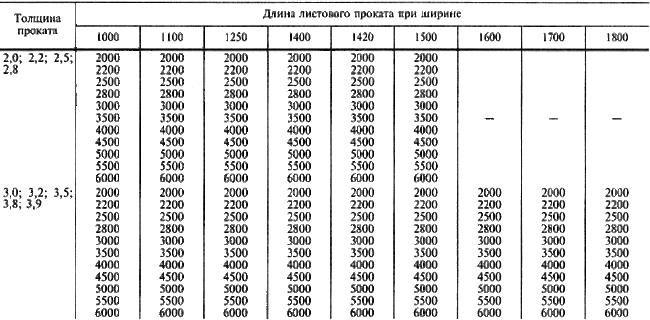 Расчет массы металла формула - moy-instrument.ru - обзор инструмента и техники