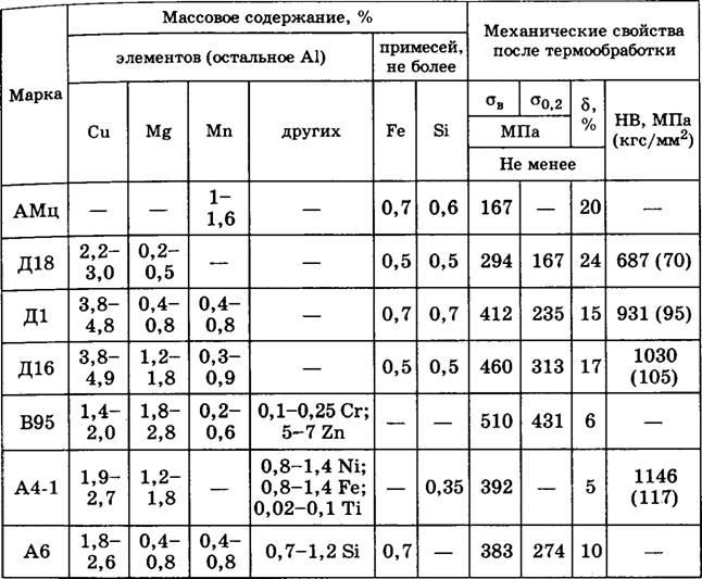Сплав д16т — состав, свойства, область применения, аналоги