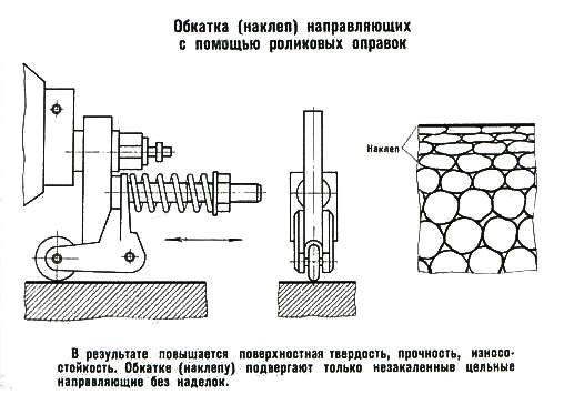 5 способов нагартовки (пластической деформации металлов)